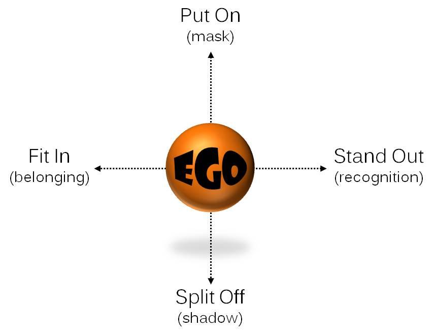 Ego Dynamics
