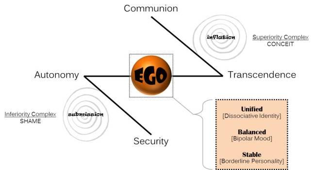 Ego Quad
