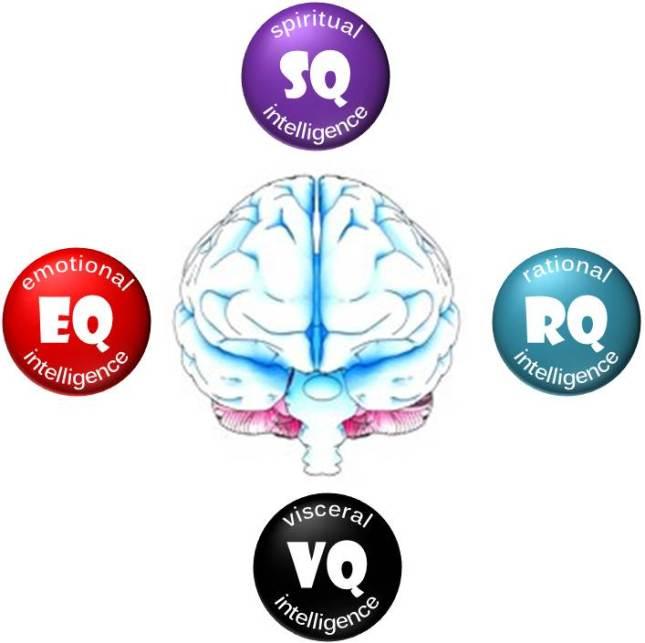 Quadratic Intelligence