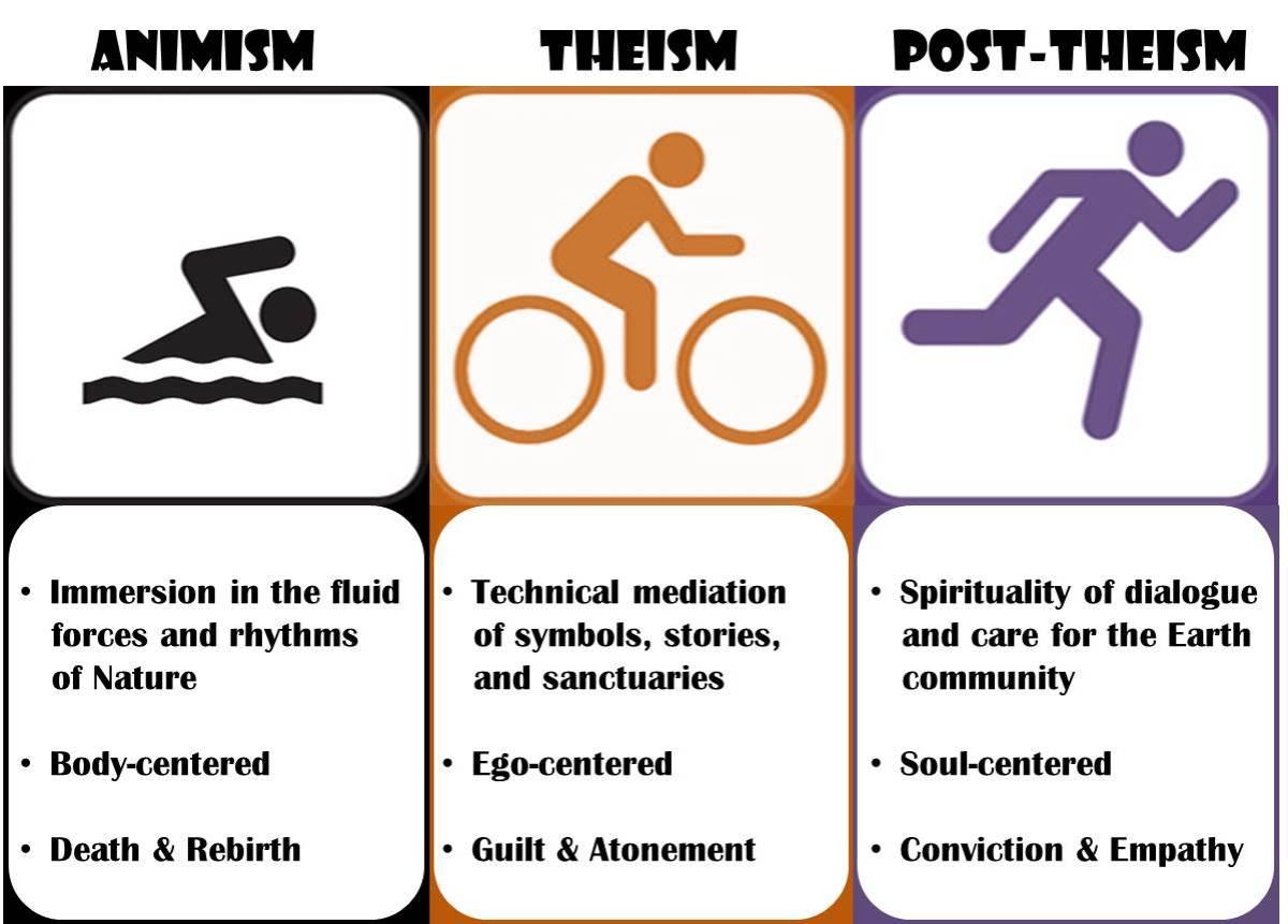 Religion as Triathlon