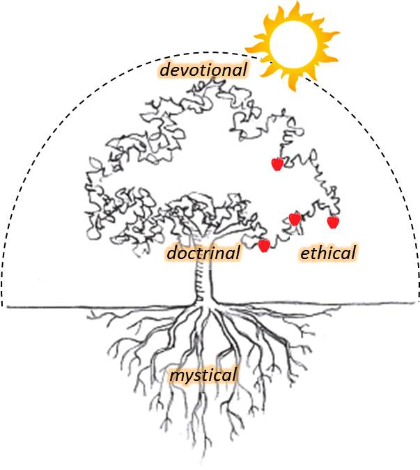 Four Functions of Religion_Tree