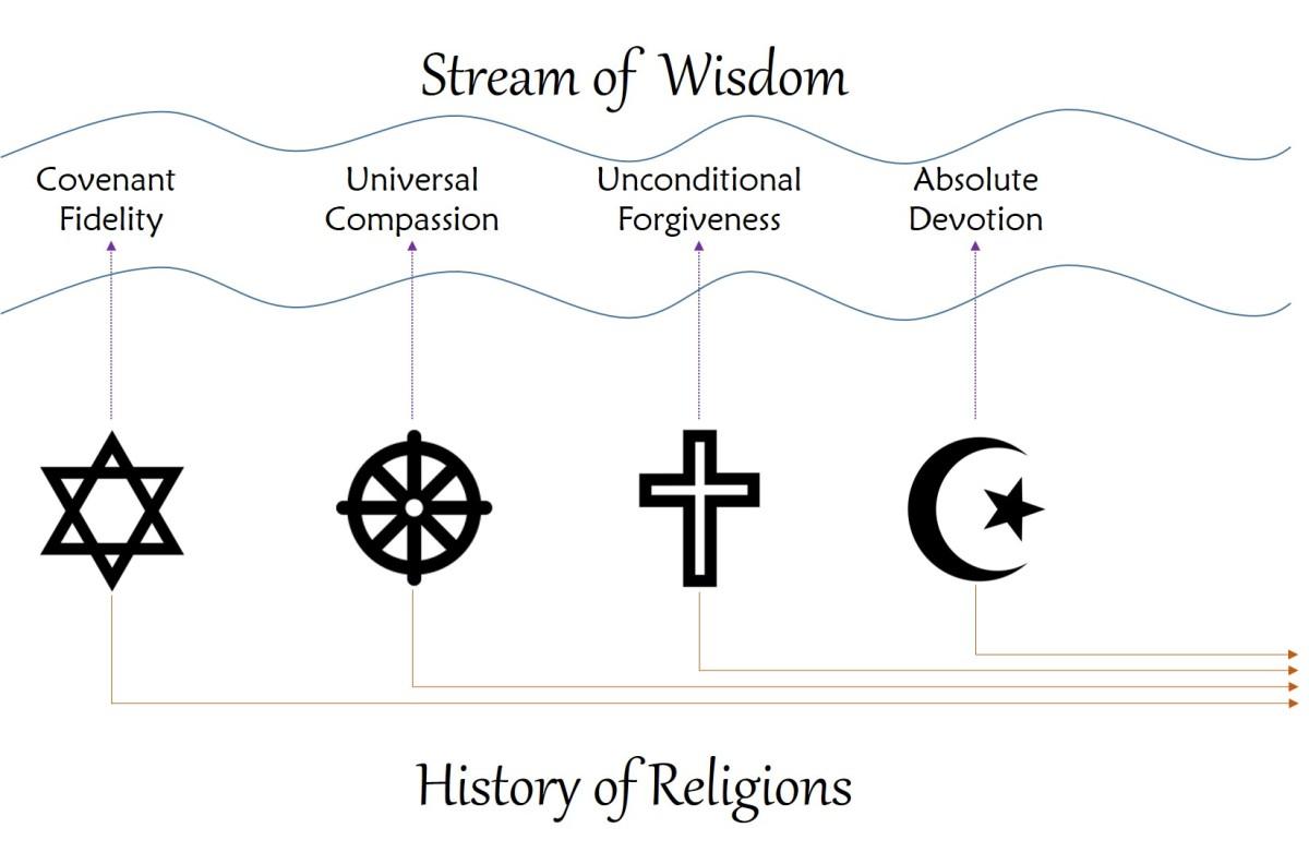 Stream of Wisdom
