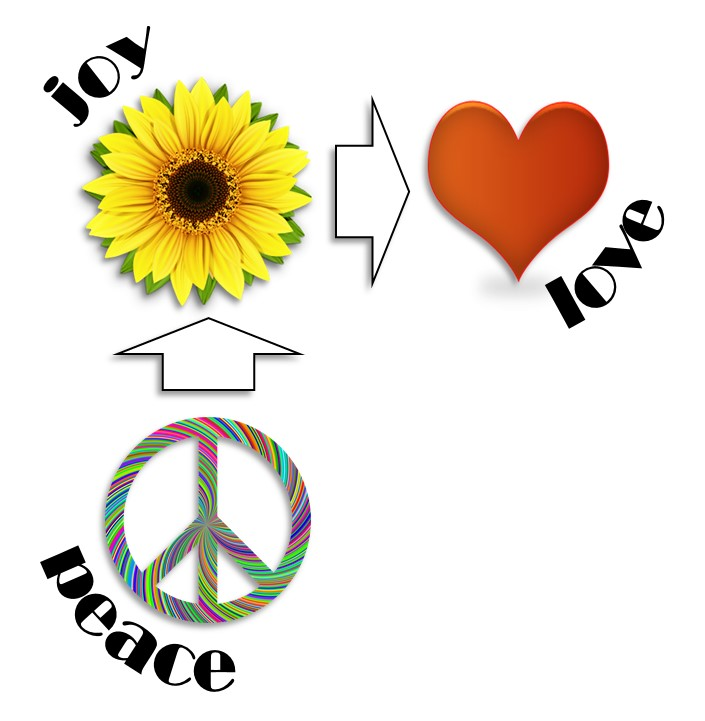 Peace_Joy_Love