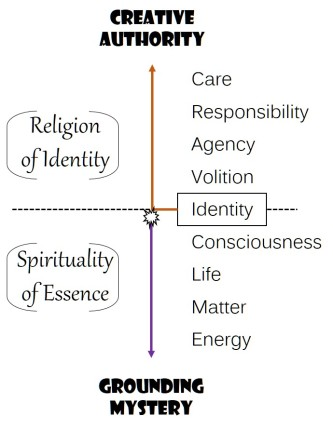 Spirituality of Essence_Religion of Identity