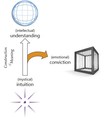 Intuition_Understanding_Conviction