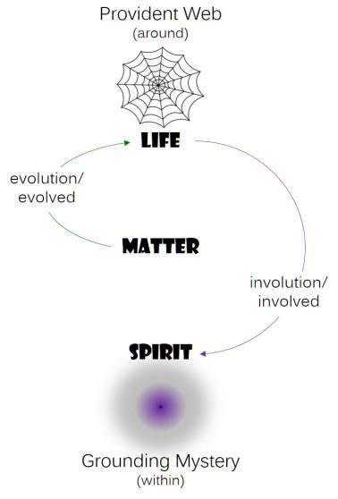Matter_Life_Spirit