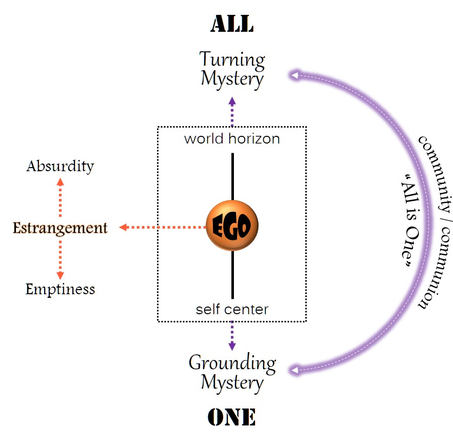ego-estrangement