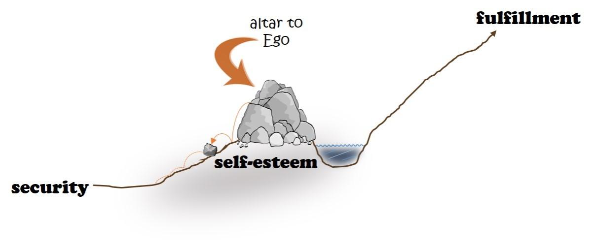 security_self-esteem_fulfillment