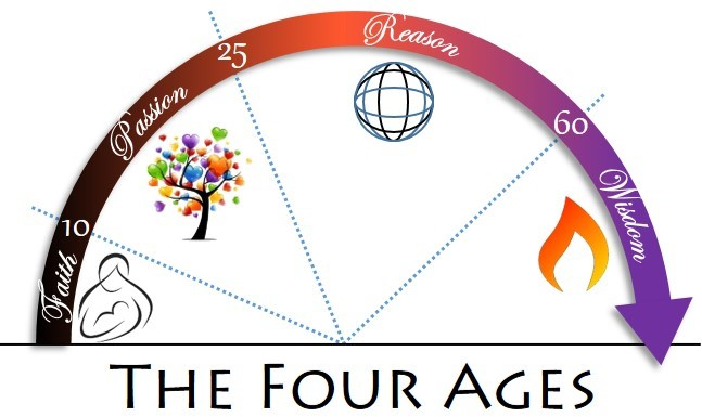 four-ages_r